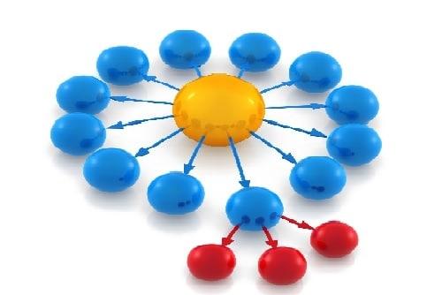 linking software together